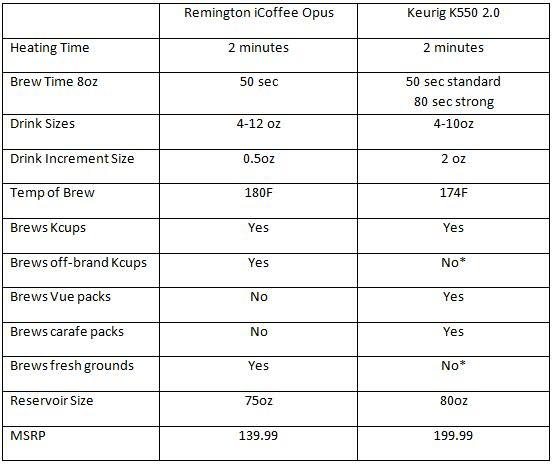 Remington icoffee opus single serve coffee maker page 1 of 3